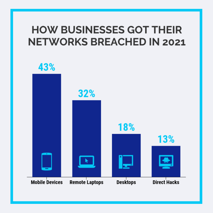 Using a Graph Maker To Ensure Your Business's Cybersecurity